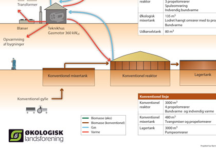 Biogas diagram grafik